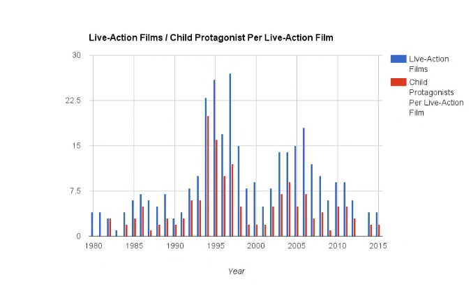 На этом графике можно увидеть сравнение количества анимационных фильмов с анимационными фильмами с детьми в качестве героев.